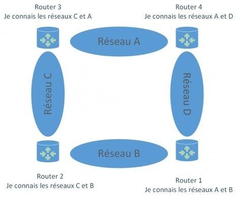 Routage statique et routage dynamique | IT-Connect | Administrateur systèmes et réseaux | Scoop.it