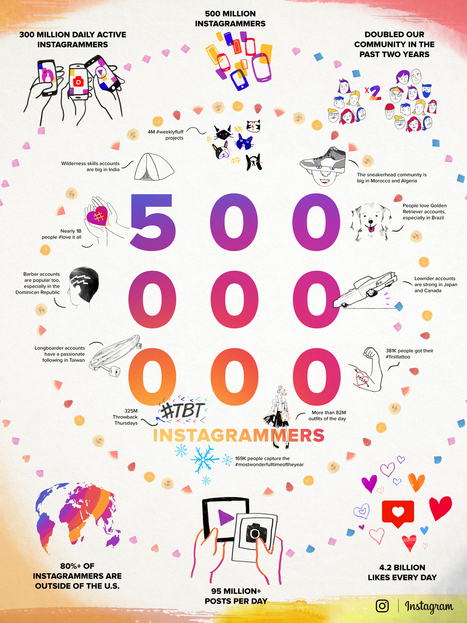 Instagram now has 500 million monthly users | iPhoneography-Today | Scoop.it