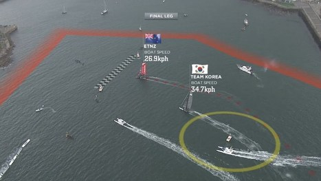 Televised Sailing Gets a Dose of Augmented Reality | interactive_cv | Scoop.it