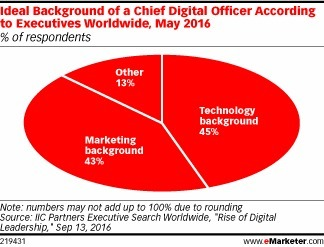 How Do Businesses Prioritize Their Digital Transformation Efforts? - eMarketer   Data   Digital   Technology   Scoop.it