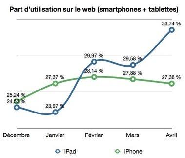 Web : l'iPad devant l'iPhone | Business Mobile | Scoop.it