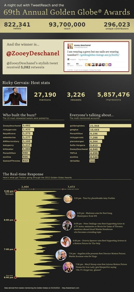 Twitter's Take on the 2012 Golden Globes [INFOGRAPHIC]   EPIC Infographic   Scoop.it