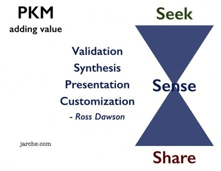 Content Curation: 13 Sense-Making Approaches To Add Value To Information | Worth Following | Scoop.it