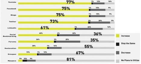 Comment mesurer et maximiser votre ROI sur les réseaux sociaux ? | Community management | Scoop.it