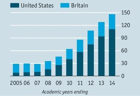 Chinese enrolment in the US shifting increasingly to undergraduate studies | Country Reports | Scoop.it