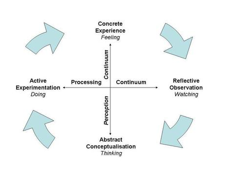 Kolb's Learning Styles and Experiential Learning Model | Supporting Doctoral Students | Scoop.it