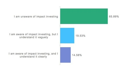 Poll: Do investment professionals know about impact investing? | Blog | Social Finance | Making A Positive Difference | Scoop.it