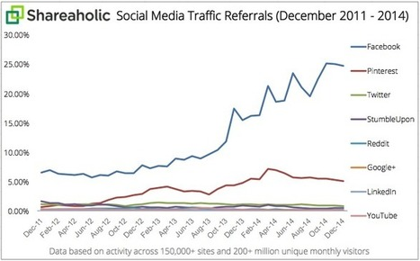 Report: Social Media Drove 31.24% of Overall Visits to Sites | Creators Lab | Scoop.it
