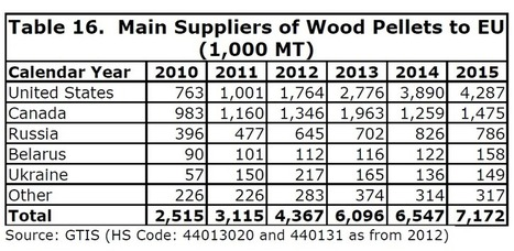 Global forest partners alleges 9 million theft - How to make wood pellets wise investment ...