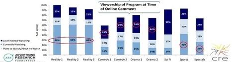 Social controls the second screen TV experience - nScreenMedia | Social TV loves Mytweet.tv | Scoop.it