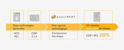 Dans un même générateur, BoostHEAT fusionne chaudière et pompe à chaleur   Le flux d'Infogreen.lu   Scoop.it
