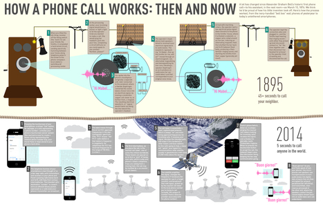 How a Phone Call Works: Then and Now [Infographic] | World Science Festival | IELTS, ESP and CALL | Scoop.it