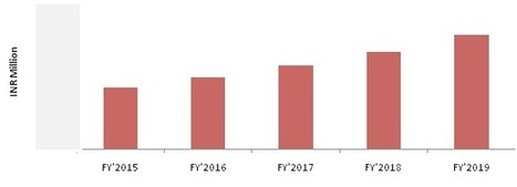 India Single Specialty Hospitals and Clinics Industry Report | Healthcare Market Research Reports | Scoop.it