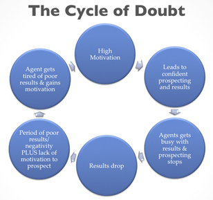 3 steps to breaking the cycle of doubt for real estate agents | Real Estate Agent Training | Scoop.it