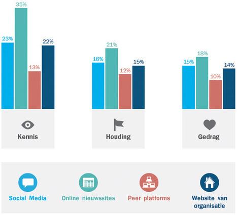 Gebruik stagneert bij social media, neemt af voor online (#sming13) | Interactive Media Lounge (by IM Lounge) | Scoop.it
