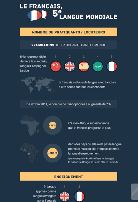 Infographie : le français, 5e langue mondiale | Enseigner l'argumentation structurée | Scoop.it