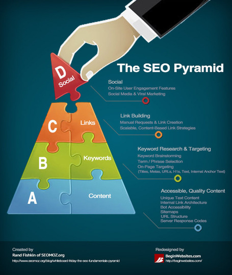 The Beginner's Guide To SEO [Infographic] | Wall Of Frames | Scoop.it