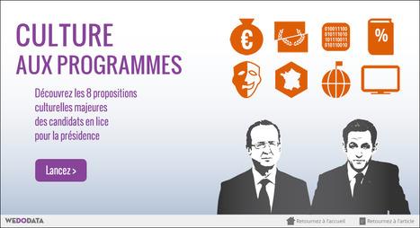 Culture aux programmes - France Culture [appli WeDoData] | datavizualisation | Scoop.it