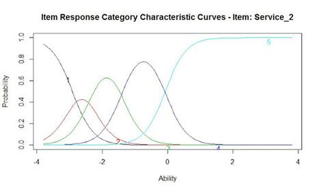 Engaging Market Research: Item Response Modeling of Customer Satisfaction: The Graded Response Model | Psychometrics | Scoop.it