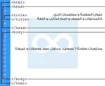 درس الأول : أساسيات HTML | تطوير بلاحدود | Unlimit-dev | Scoop.it