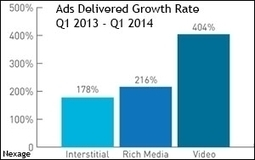 MediaPost Publications Rich Media, Interstitials, Video Account For 35% Of Mobile RTB Ads 06/13/2014 | #PrecisionMobileAdvertising | Scoop.it