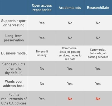 A social networking site is not an open access repository | Information Science | Scoop.it