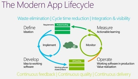 Testing in the modern application lifecycle | All About SharePoint | Scoop.it