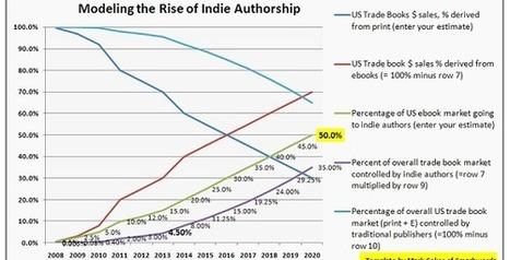 Nel 2020 gli autori di self-publishing avranno il 50% del mercato ...   Youcanprint   Scoop.it