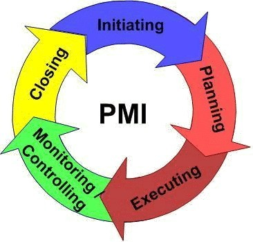 PMI-PMP Training and Certification Hyderabad | PMP Training Hyderabad | Scoop.it