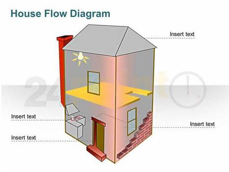 House Flow Diagram - Green and Eco System Architecture | PowerPoint - Maps, Templates, Diagrams, Illustrations and more! | Scoop.it