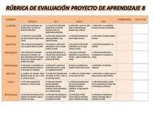 Rúbrica para evaluar página web | Proceso Industriales | Scoop.it
