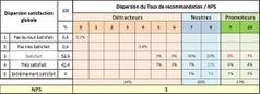 Satisfaction & Fidélité clients: Le NPS : un bon principe - une mauvaise métrique ? | marketing islamique | Scoop.it