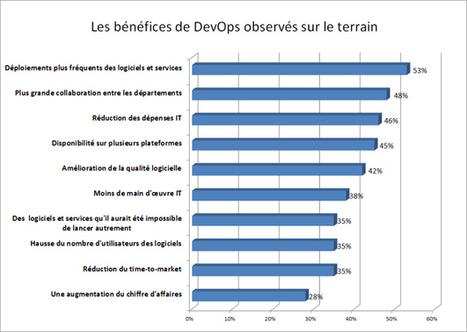 DevOps : avantages, conseils, bonnes pratiques... | Agile, Lean, NoSql et mes recherches informatiques | Scoop.it