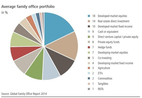 Management Global Family Office Report 2014 | FAMILY OFFICE, PRIVATE WEALTH MANAGEMENT | Scoop.it