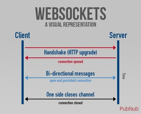 What Are WebSockets? | Real-Time App Development | Scoop.it