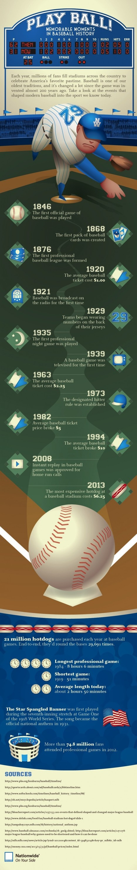 Moments In Baseball History | Infographics Inspiration | The Best Infographics | Scoop.it