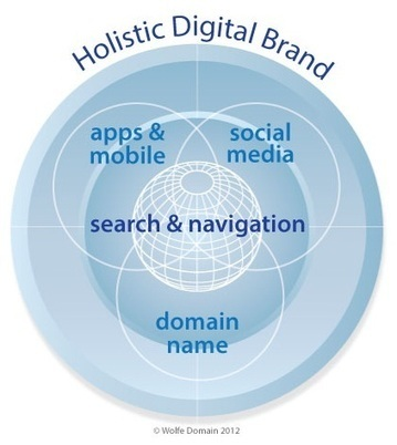 Developing a Comprehensive Digital Brand Strategy for the Future - ClickZ | Busines Development Manager | Scoop.it