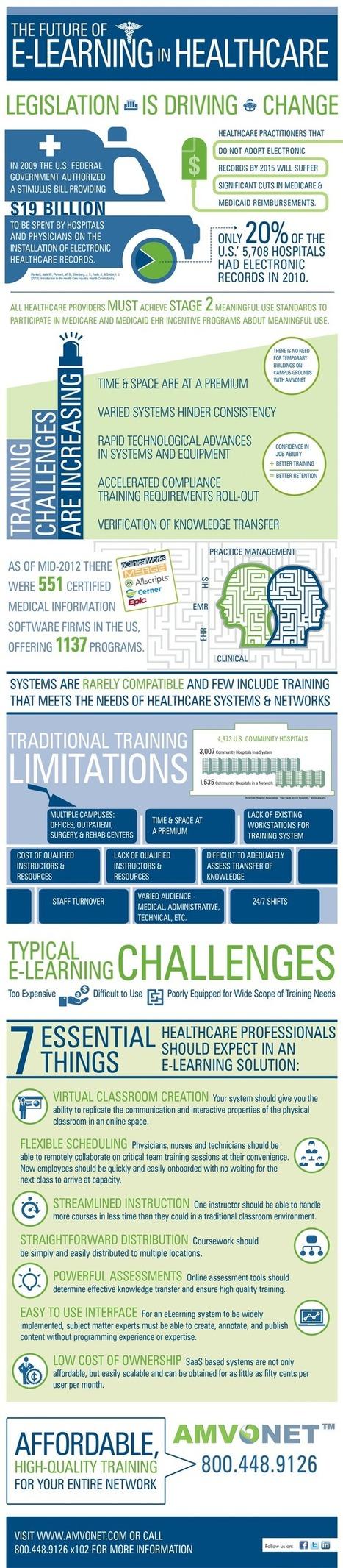 Estupenda infografía: El futuro del e-learning en la salud | HIT | eSalud Social Media | Scoop.it