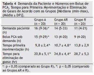 Revista Brasileira de Anestesiologia - Ropivacaine, articaine or combination of ropivacaine and articaine for epidural anesthesia in cesarean section: a randomized, prospective, double-blinded study | Medicina | Scoop.it