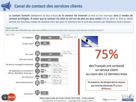Relation client sur mobile, quelle est votre stratégie ? | E-commerce et logistique, livraison du dernier kilomètre | Seo | Scoop.it