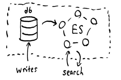 Elasticsearch's behavior under various types of network failure. | BigData NoSql and Data Stuff | Scoop.it