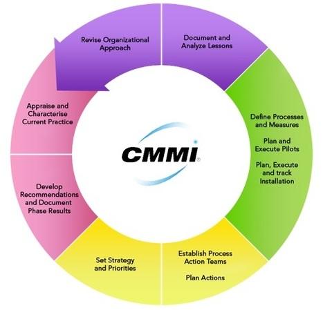Qué significa CMMI: Preguntas a los expertos CMMI | aTICser | Scoop.it
