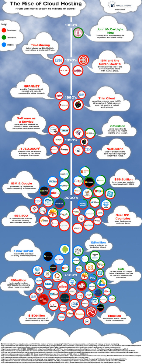 INFOGRAPHIC: The Dramatic Growth of Cloud Hosting | The Cloud Infographic | Social media and education | Scoop.it