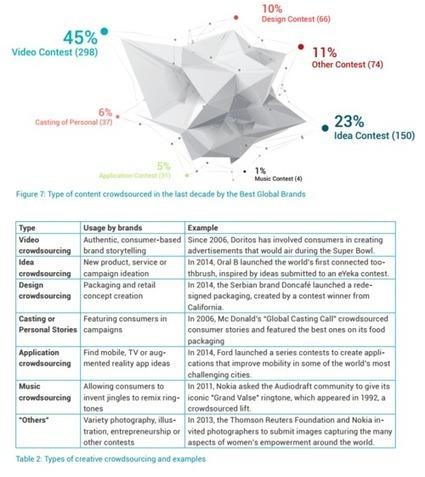 Marques et entreprises : état des lieux du crowdsourcing en 2015 | Brand Content & Inbound Marketing | Scoop.it