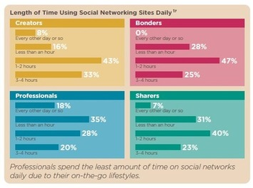 Social Networking Personas: Who Are Your Customers? | Excellent Business Blogs | Scoop.it