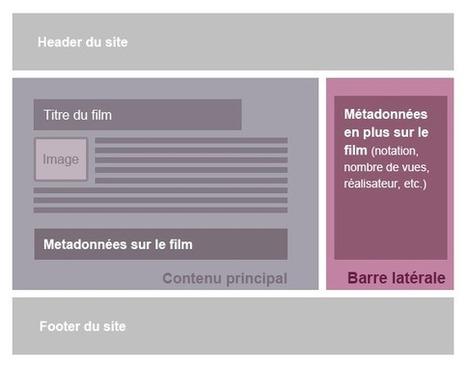 Les microformats et microdata apportés par HTML5 | HTML5-CSS3.fr | Création de site | Scoop.it