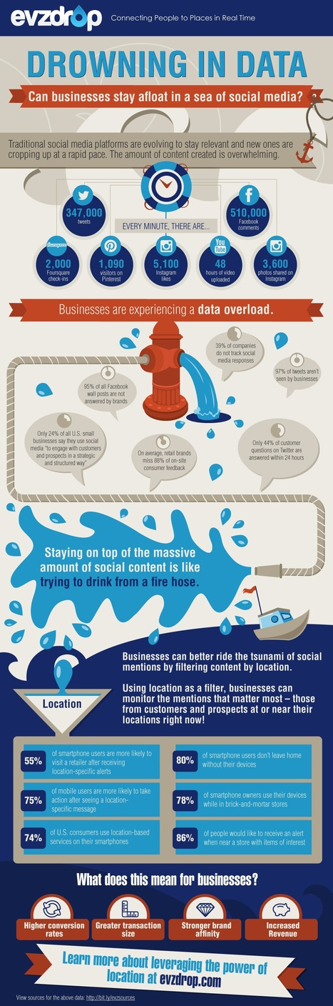 Drowning in Data [Infographic] - Evzdrop   Intelligent Communications   Scoop.it