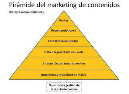 La pirámide del marketing de contenidos - Puro Marketing | Brújula Analógica-Digital. | Scoop.it