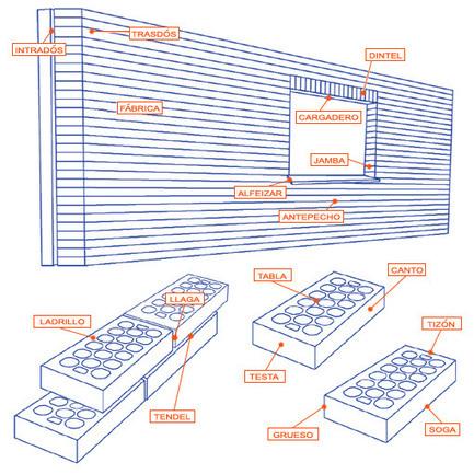 (ES) - Terminología | Ladrillo Cara Vista | Glossaries and Dictionaries | Scoop.it