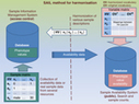 Harmonising and linking biomedical and clinical data across disparate data ... - Nature.com | Health and Biomedical Informatics | Scoop.it
